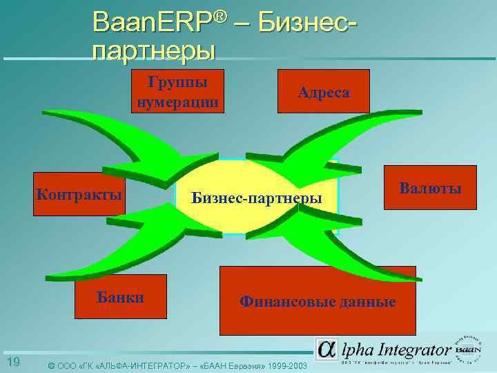 Baan. ERP® – Бизнеспартнеры Группы нумерации Контракты Банки 19 Адреса Бизнес-партнеры Финансовые данные ©