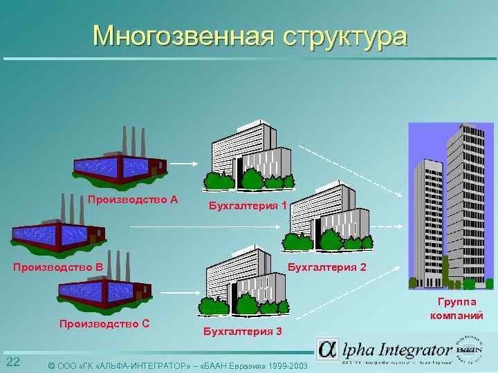 Многозвенная структура Производство A Бухгалтерия 1 Бухгалтерия 2 Производство B Производство C 22 Группа