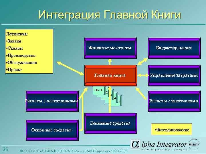 Интеграция Главной Книги Логистика: • Заказы • Склады Финансовые отчеты Бюджетирование Главная книга Управление