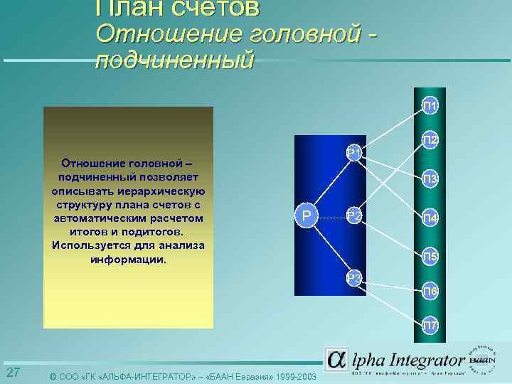 План счетов Отношение головной подчиненный П 1 П 2 Отношение головной – подчиненный позволяет