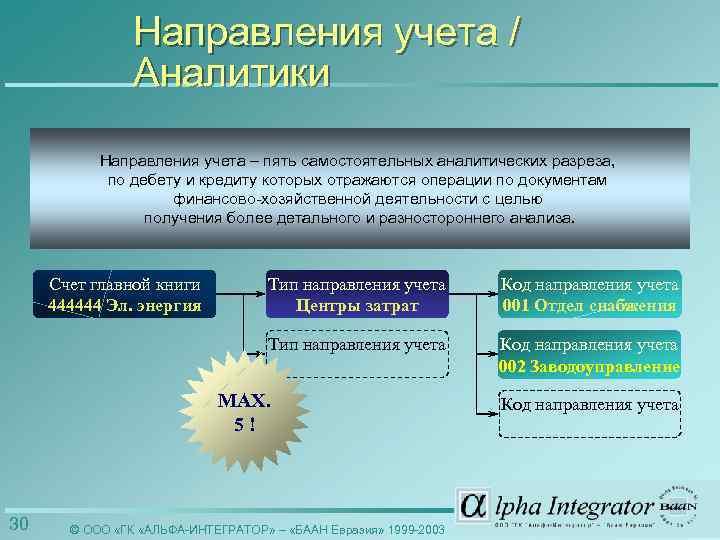 Направления учета / Аналитики Направления учета – пять самостоятельных аналитических разреза, по дебету и