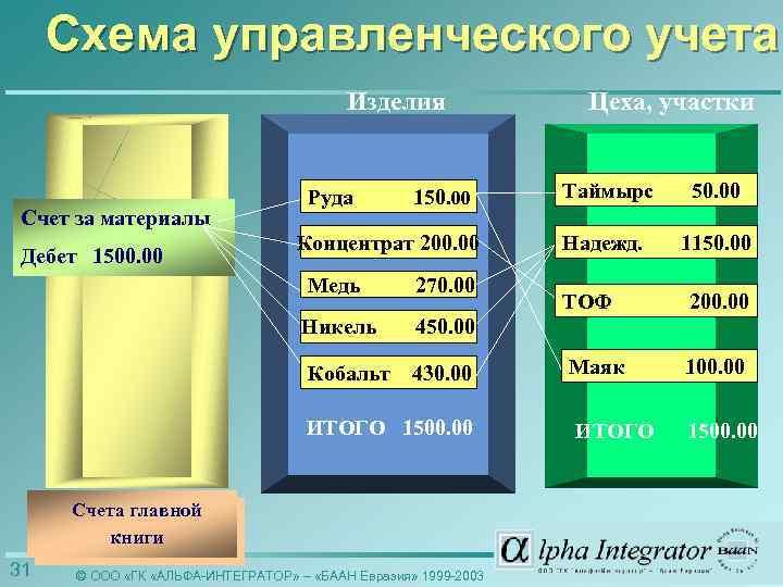 Схема управленческого учета Изделия Счет за материалы Дебет 1500. 00 Руда 150. 00 Таймырс