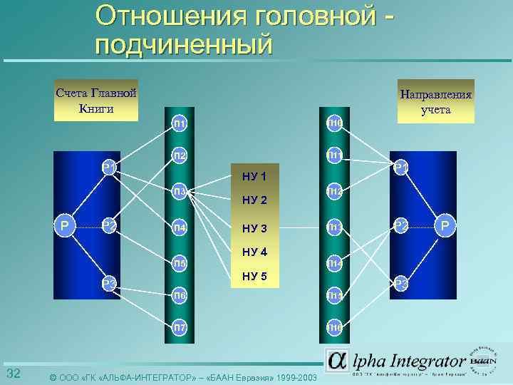 Отношения головной подчиненный Счета Главной Книги Направления учета П 10 П 2 П 11