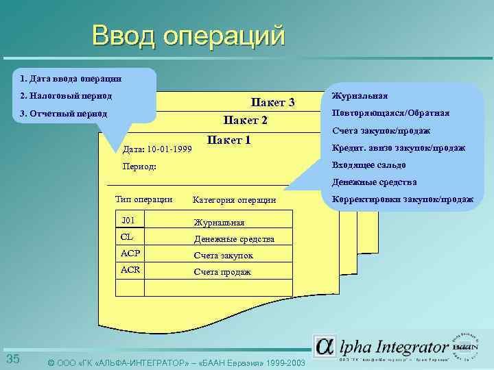 Ввод операций 1. Дата ввода операции 2. Налоговый период Пакет 3 Пакет 2 3.