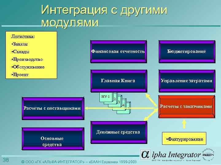 Интеграция с другими модулями Логистика: • Заказы • Склады Финансовая отчетность Бюджетирование Главная Книга