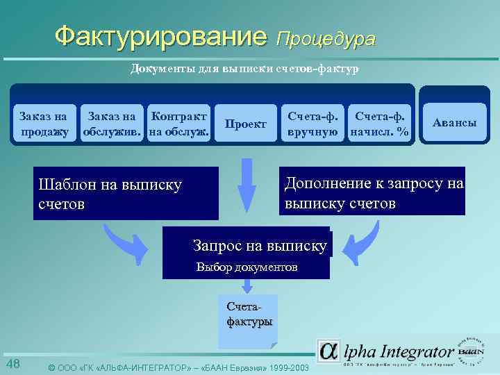 Фактурирование Процедура Документы для выписки счетов-фактур Заказ на продажу Заказ на Контракт обслужив. на