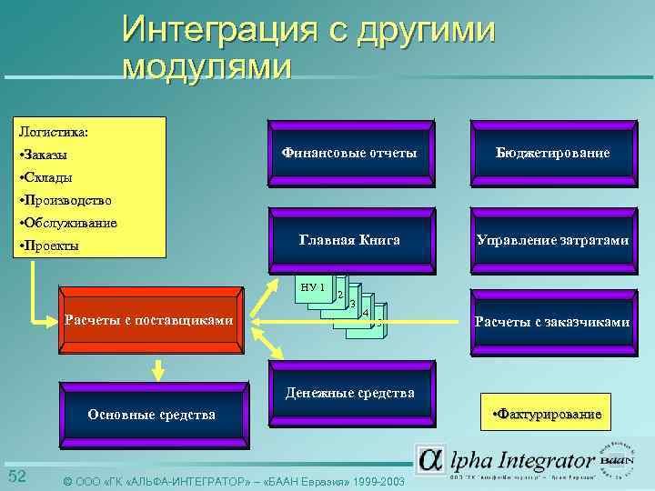 Интеграция с другими модулями Логистика: Финансовые отчеты Бюджетирование Главная Книга • Заказы • Склады