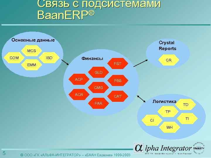 Связь с подсистемами Baan. ERP® Основные данные Crystal Reports MCS COM IBD Финансы CR