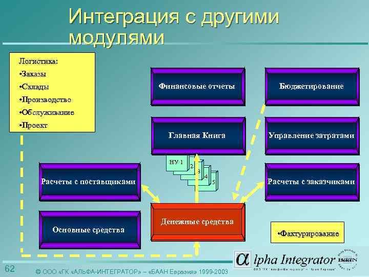 Интеграция с другими модулями Логистика: • Заказы • Склады Финансовые отчеты Бюджетирование Главная Книга