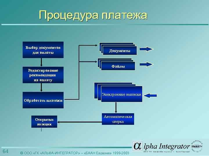 Процедура платежа Выбор документов для оплаты Редактирование рекомендации на оплату Документы Файлы Электронные выписки