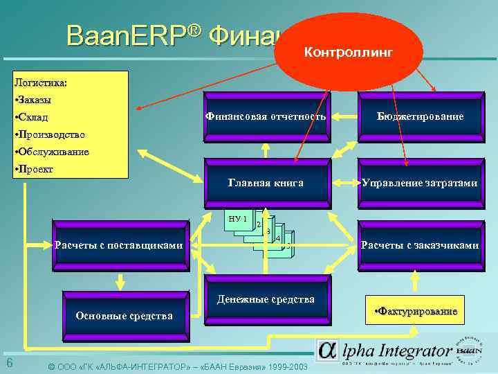 Baan. ERP® Финансы Контроллинг Логистика: • Заказы • Склад Финансовая отчетность Бюджетирование Главная книга