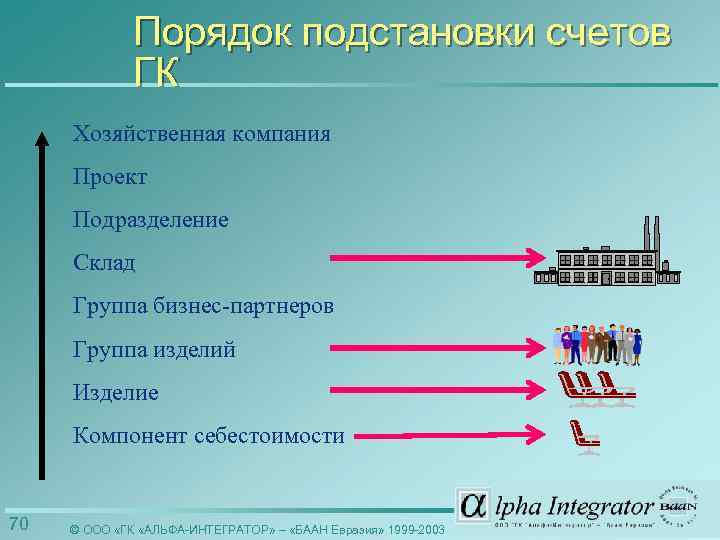 Порядок подстановки счетов ГК Хозяйственная компания Проект Подразделение Склад Группа бизнес-партнеров Группа изделий Изделие