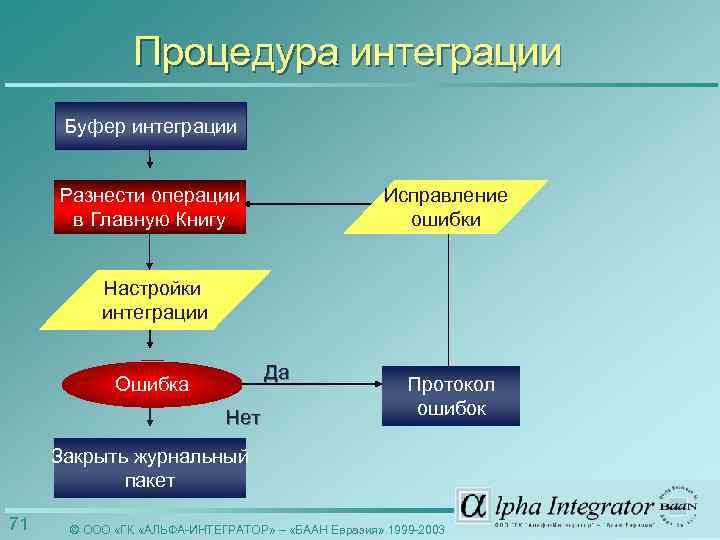 Процедура интеграции Буфер интеграции Разнести операции в Главную Книгу Исправление ошибки Настройки интеграции Да
