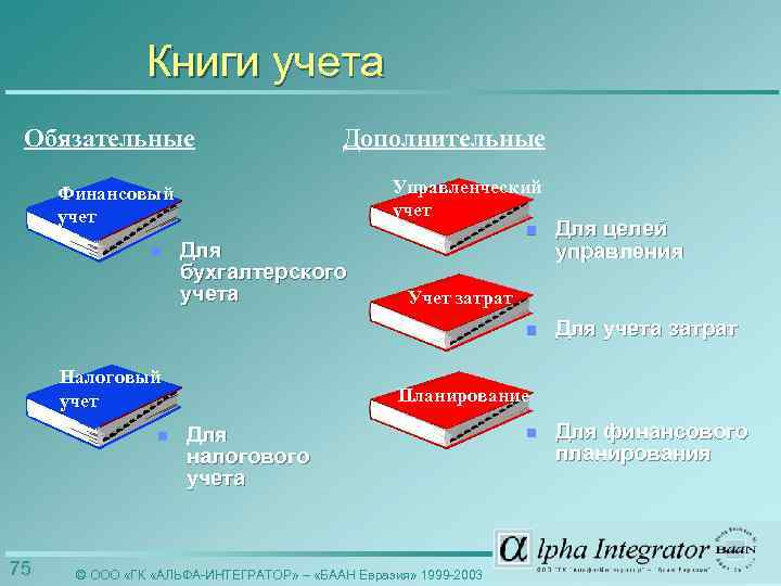 Книги учета Обязательные Дополнительные Управленческий учет Финансовый учет Для бухгалтерского учета Налоговый учет n