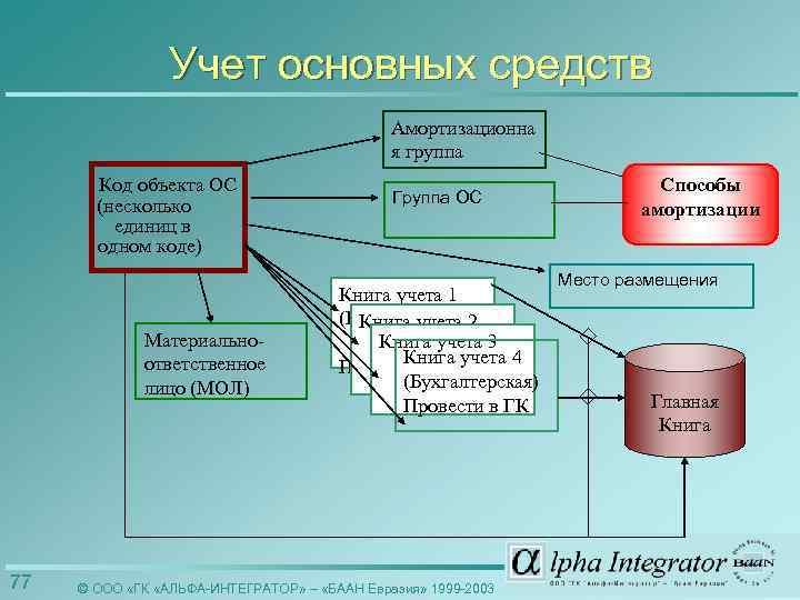 Учет основных средств Амортизационна я группа Код объекта ОС (несколько единиц в одном коде)