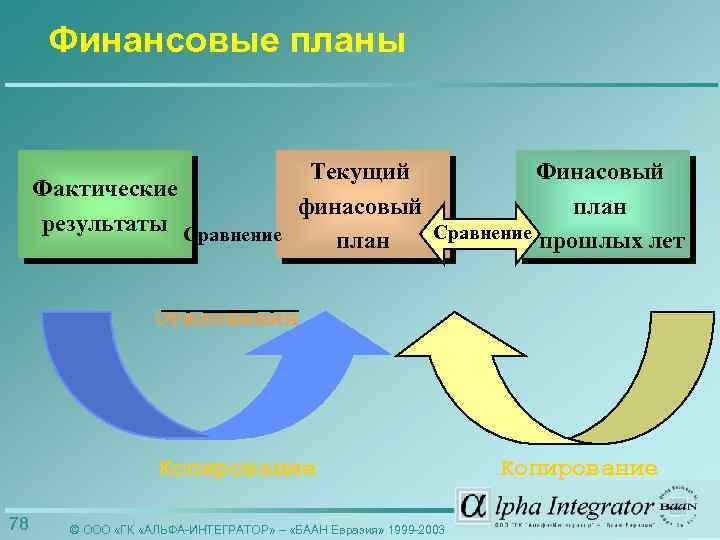 Финансовые планы Текущий Финасовый Фактические финасовый план результаты Сравнение прошлых лет план Отклонения Копирование