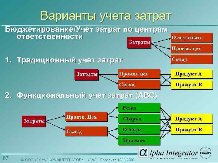 Варианты учета затрат Бюджетирование/Учет затрат по центрам ответственности Затраты Отдел сбыта Произв. цех 1.
