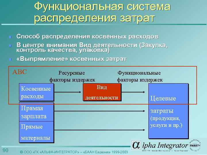 Функциональная система распределения затрат n n n Способ распределения косвенных расходов В центре внимания