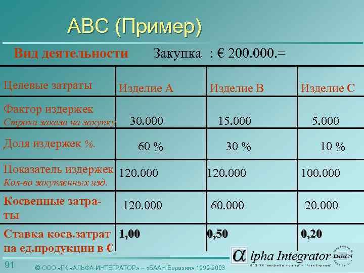 ABC (Пример) Вид деятельности Целевые затраты Фактор издержек Строки заказа на закупку Доля издержек