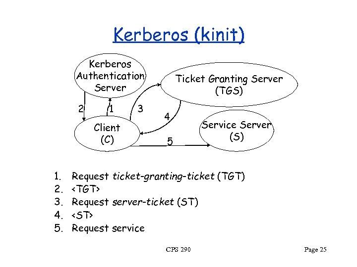 Kerberos (kinit) Kerberos Authentication Server 2 1 Client (C) 1. 2. 3. 4. 5.