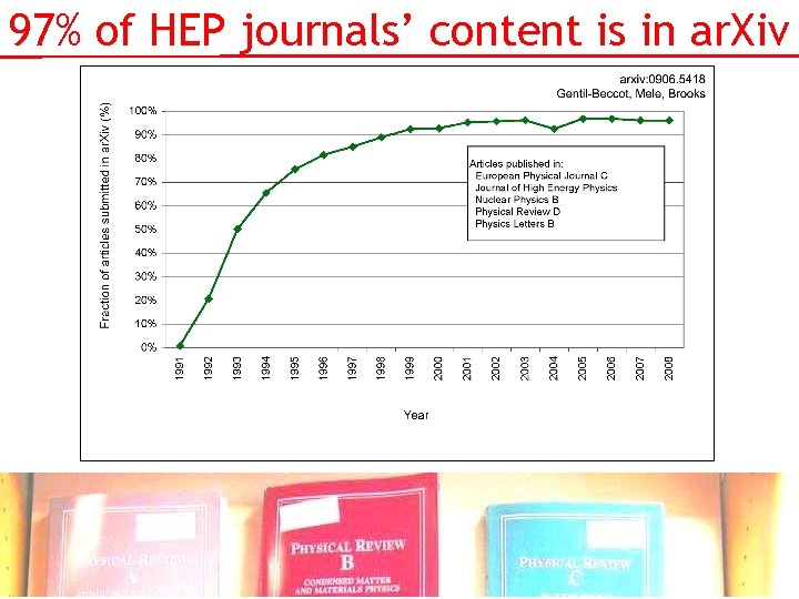 97% of HEP journals' content is in ar. Xiv