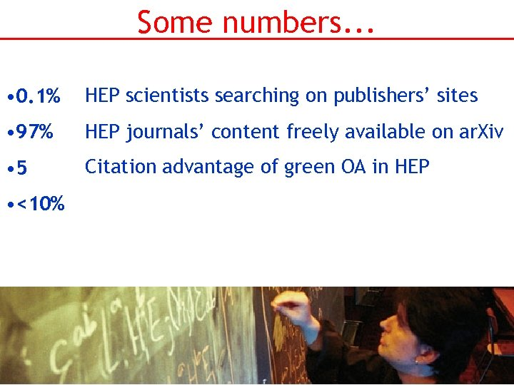 Some numbers. . . • 0. 1% HEP scientists searching on publishers' sites •