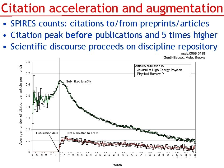 Citation acceleration and augmentation • SPIRES counts: citations to/from preprints/articles • Citation peak before