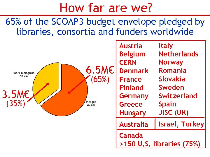 How far are we? 65% of the SCOAP 3 budget envelope pledged by libraries,
