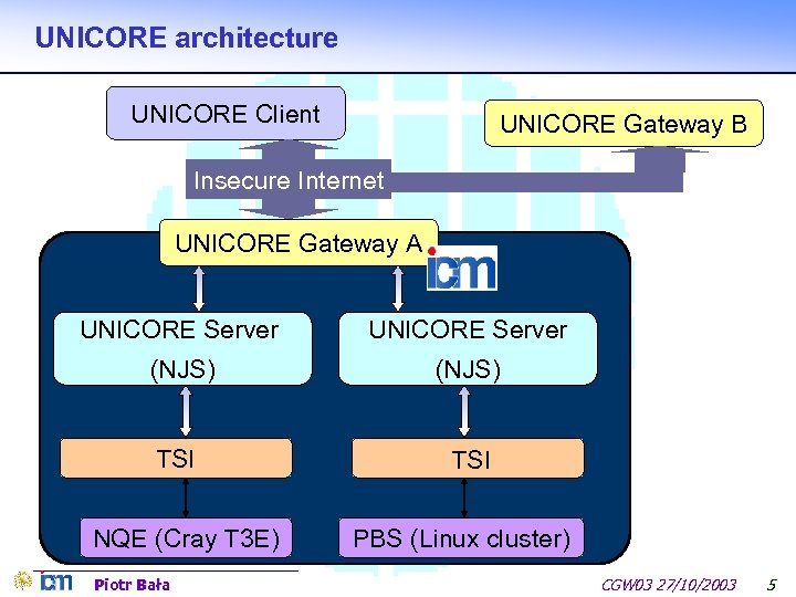 UNICORE architecture UNICORE Client UNICORE Gateway B Insecure Internet UNICORE Gateway A UNICORE Server