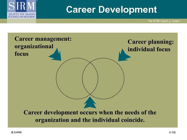 Career Development © SHRM 3 -102
