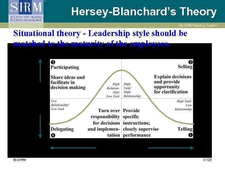 Hersey-Blanchard's Theory Situational theory - Leadership style should be matched to the maturity of