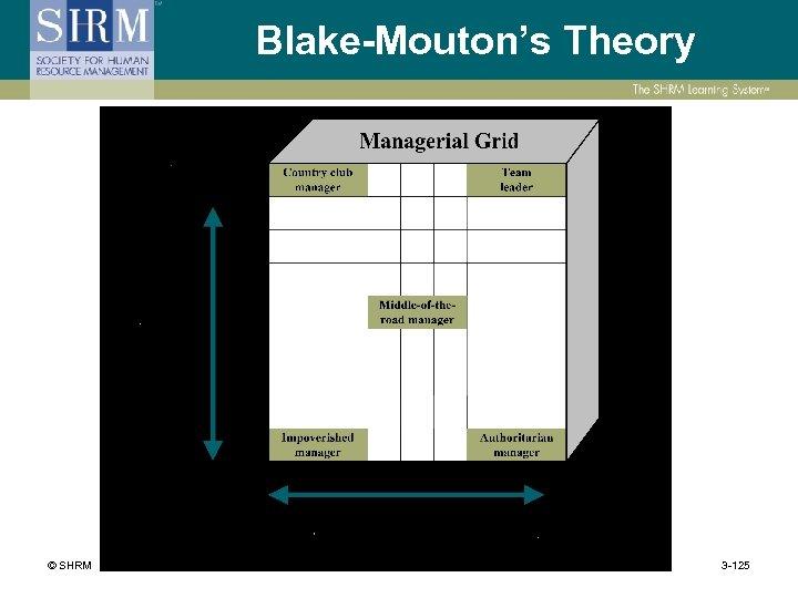 Blake-Mouton's Theory © SHRM 3 -125