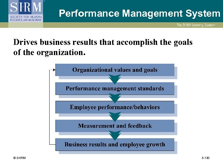 Performance Management System Drives business results that accomplish the goals of the organization. ©