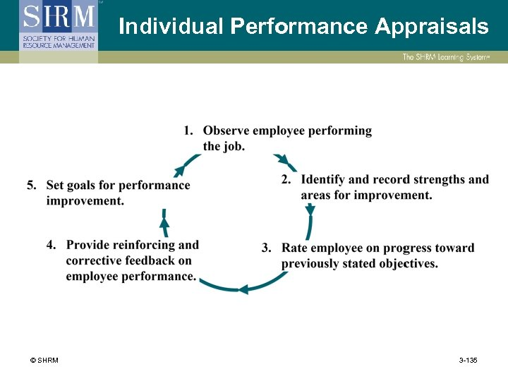 Individual Performance Appraisals © SHRM 3 -135