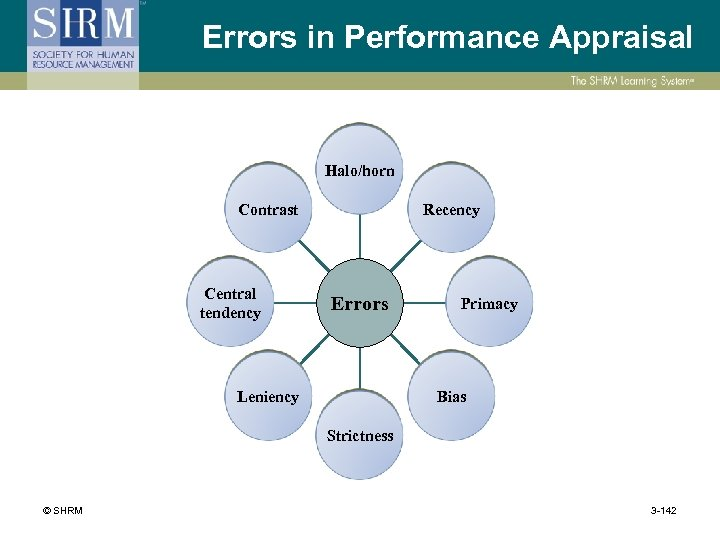 Errors in Performance Appraisal Halo/horn Contrast Central tendency Recency Errors Leniency Primacy Bias Strictness