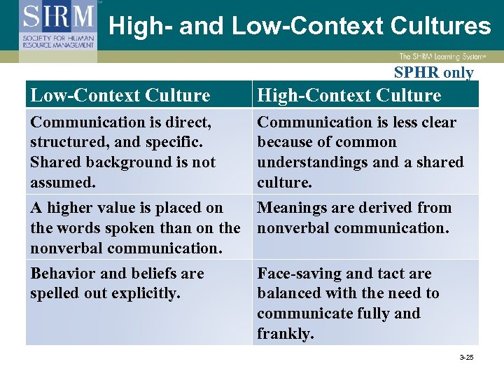 High- and Low-Context Cultures SPHR only Low-Context Culture High-Context Culture Communication is direct, structured,