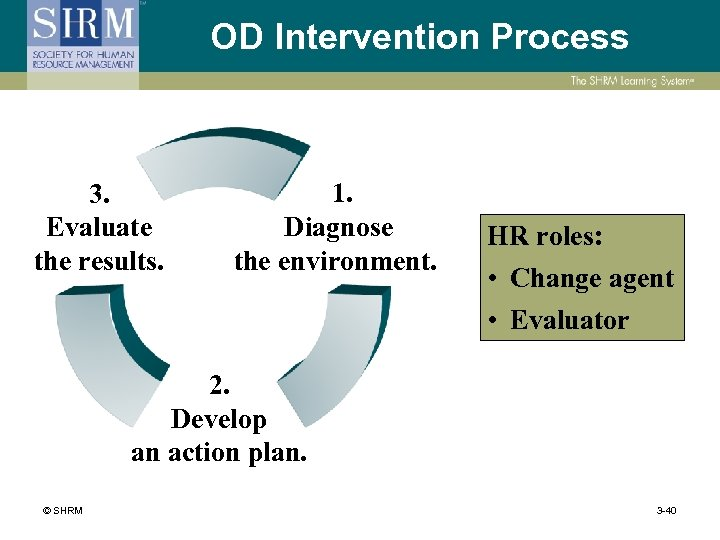 OD Intervention Process 3. Evaluate the results. 1. Diagnose the environment. HR roles: •