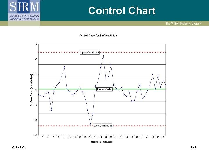 Control Chart © SHRM 3 -47