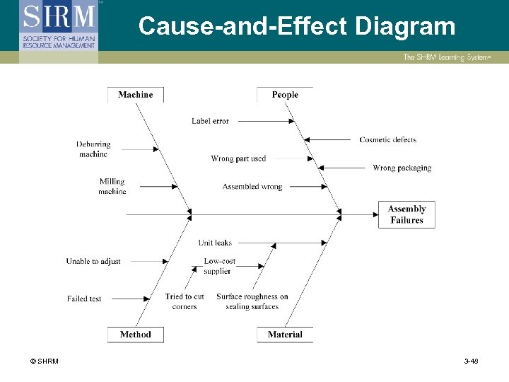 Cause-and-Effect Diagram © SHRM 3 -48