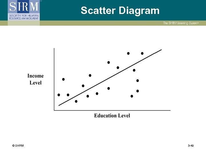 Scatter Diagram © SHRM 3 -49