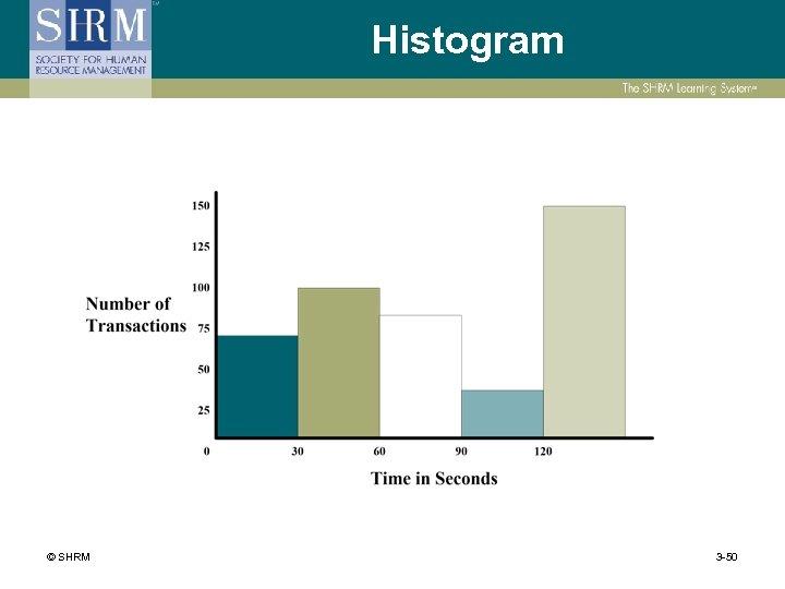 Histogram © SHRM 3 -50