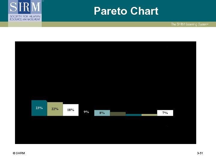 Pareto Chart © SHRM 3 -51