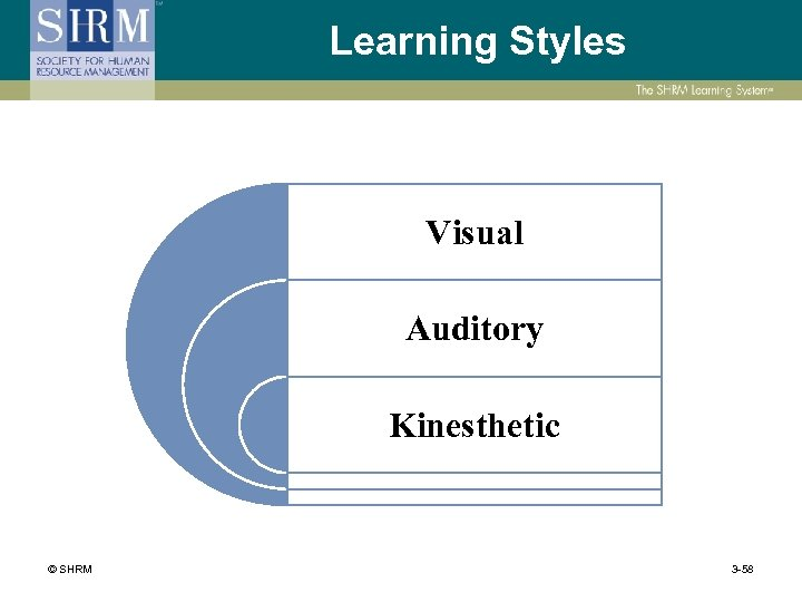 Learning Styles Visual Auditory Kinesthetic © SHRM 3 -58
