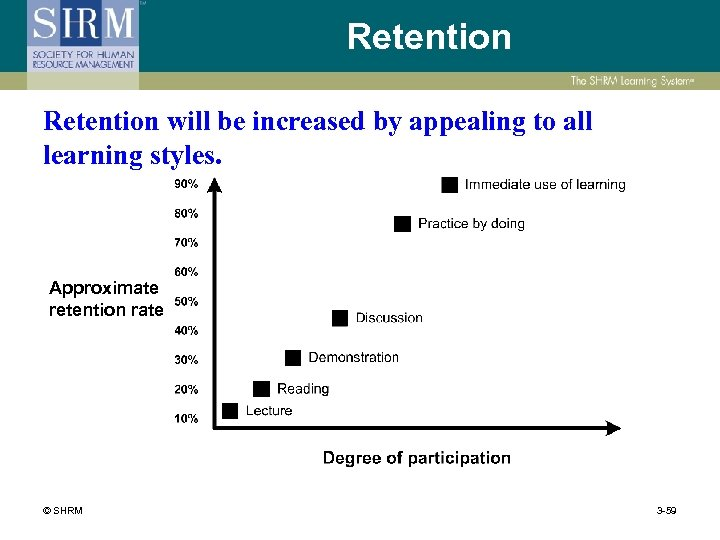 Retention will be increased by appealing to all learning styles. Approximate retention rate ©