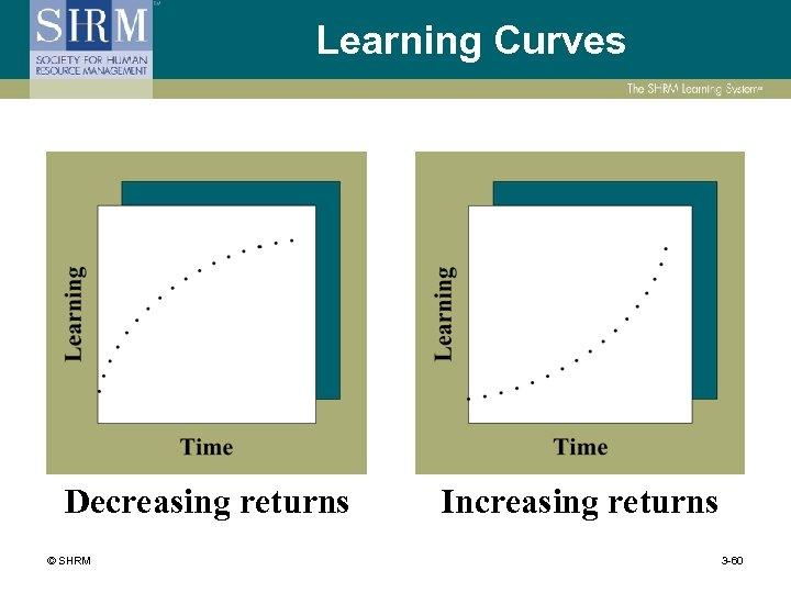 Learning Curves Decreasing returns © SHRM Increasing returns 3 -60