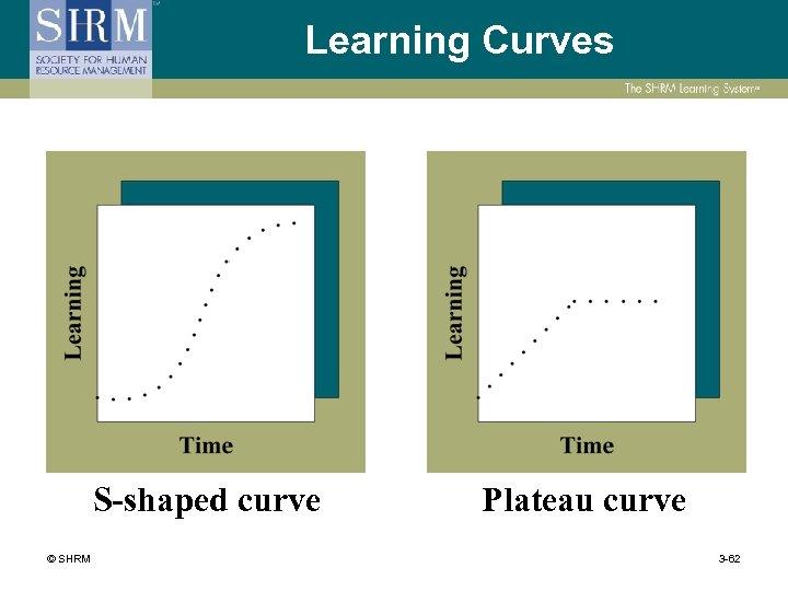 Learning Curves S-shaped curve © SHRM Plateau curve 3 -62