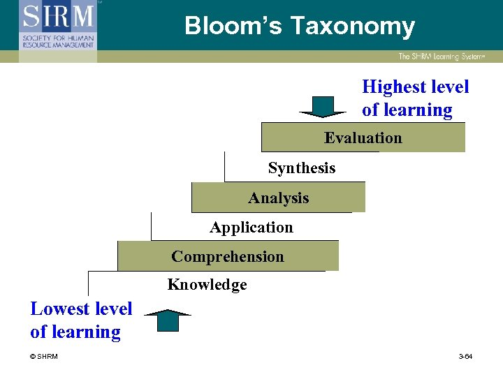 Bloom's Taxonomy Highest level of learning Evaluation Synthesis Analysis Application Comprehension Knowledge Lowest level
