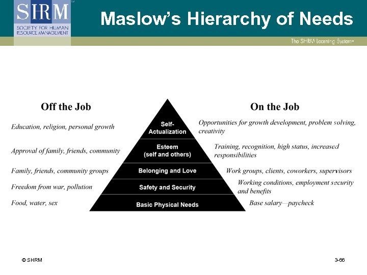 Maslow's Hierarchy of Needs © SHRM 3 -66