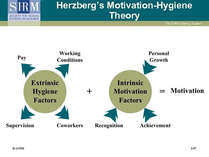 Herzberg's Motivation-Hygiene Theory © SHRM 3 -67