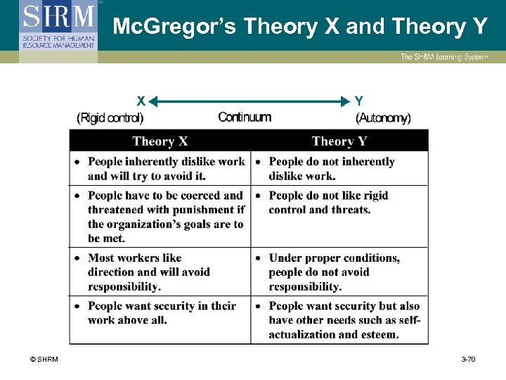 Mc. Gregor's Theory X and Theory Y © SHRM 3 -70